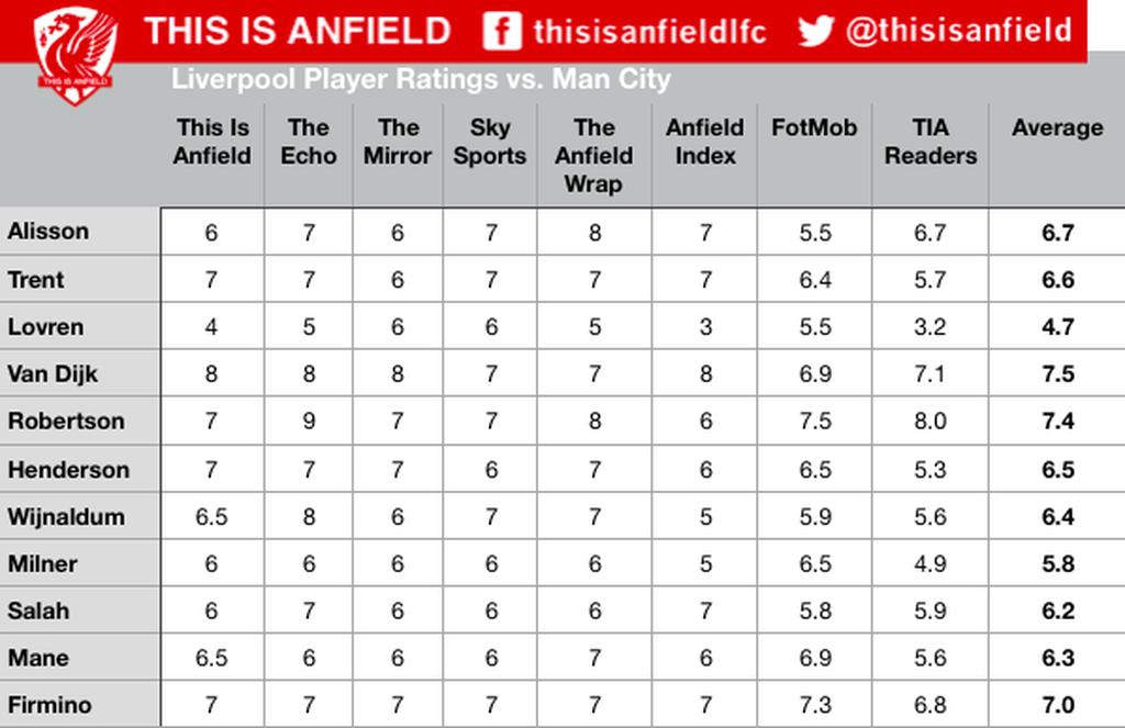 Ocjene igrača Liverpoola od strane pojedinih engleskih medija (Screen shot This is Anfield)