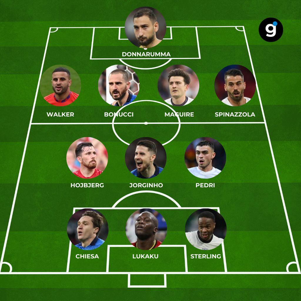 Najbolja momčad Eura