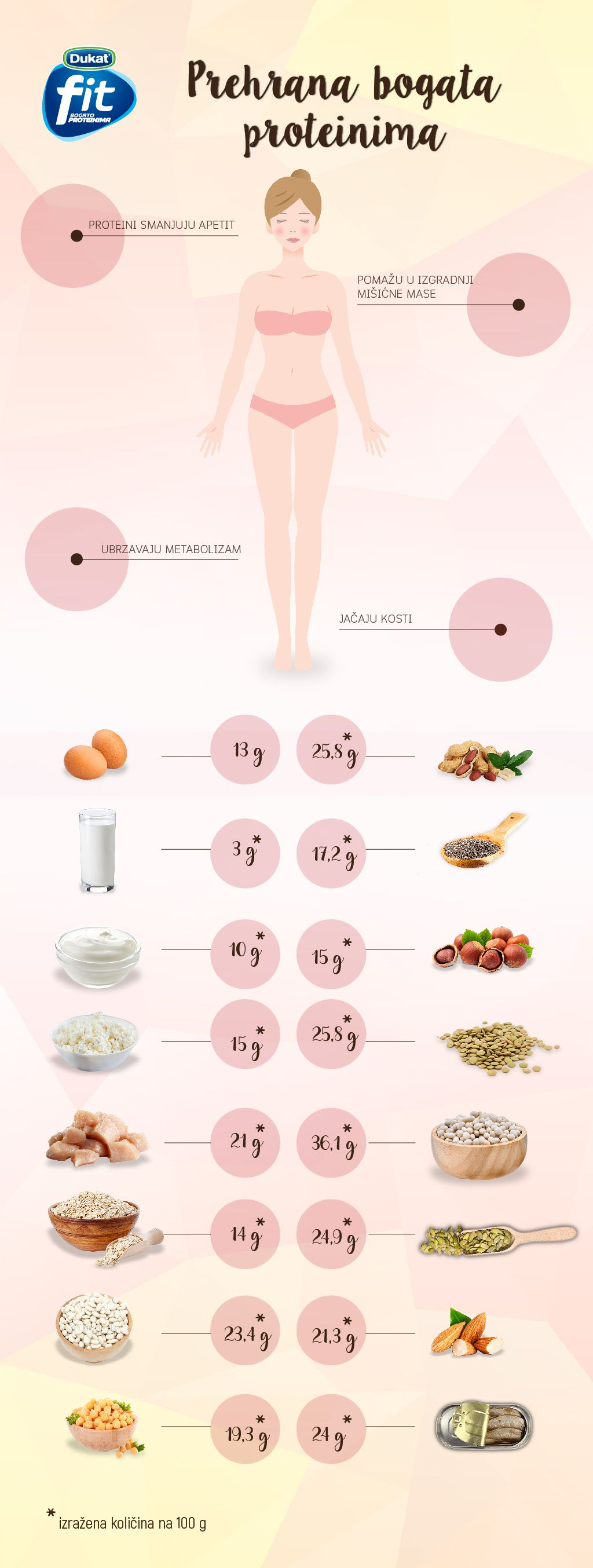Prehrana bogata proteinima