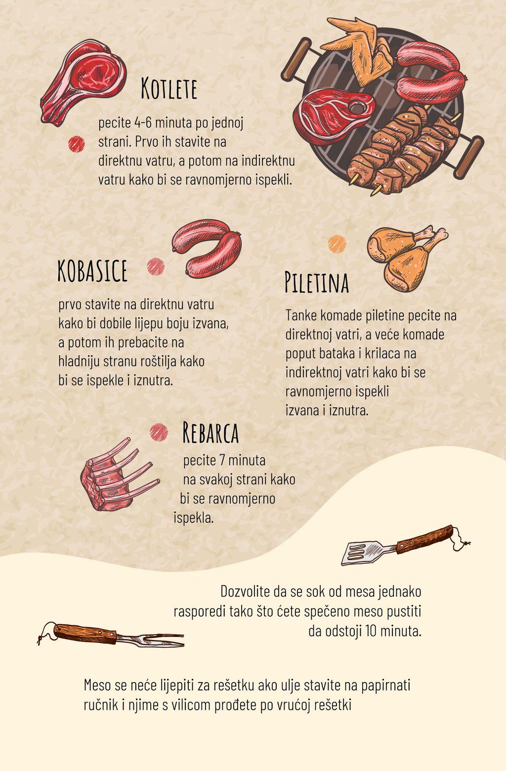 Različiti komadi mesa peku se na različite načine