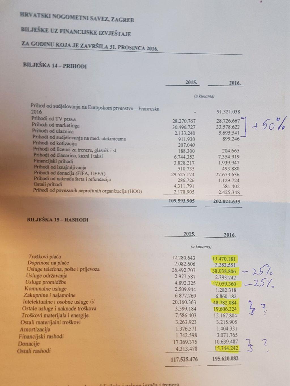 Financijski izvještaj HNS-a za 2015. i 2016.
