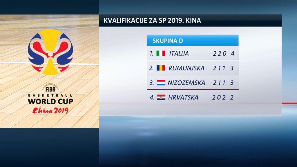 Kvalifikacije za SP 2019. (GOL.hr)