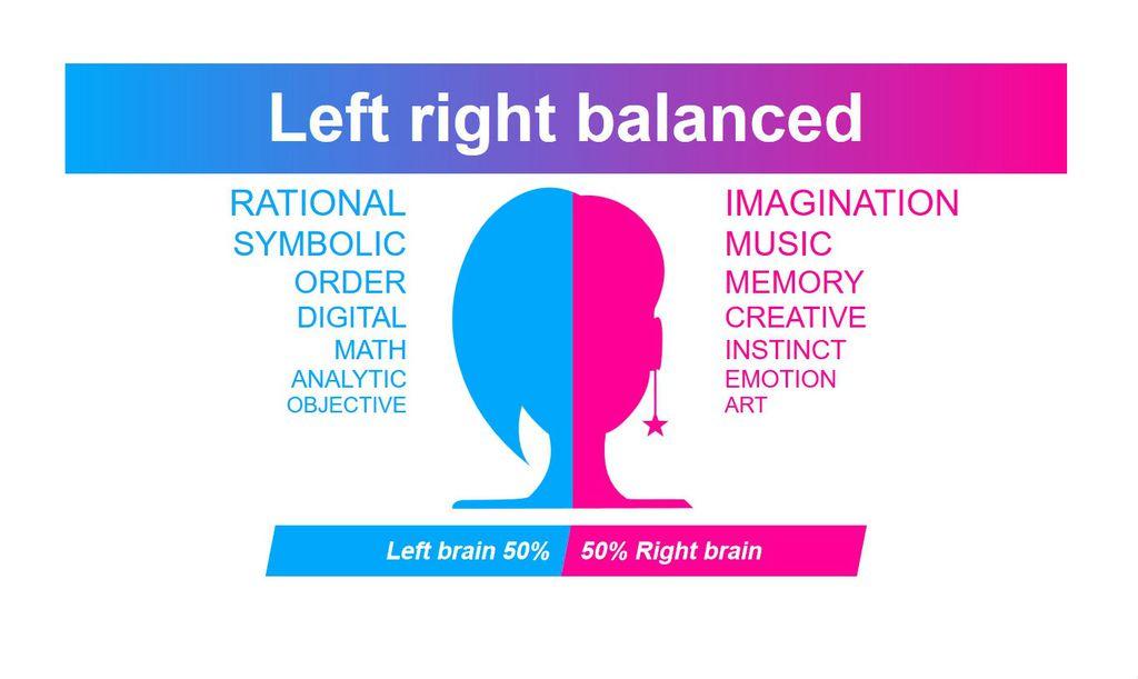 Test desne i lijeve strane mozga