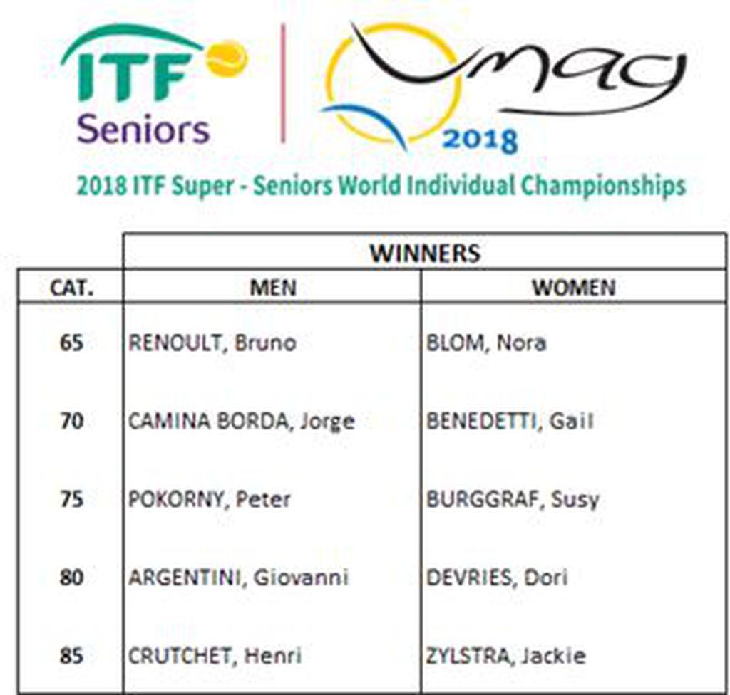 Seniorsko prvenstvo svijeta u tenisu (Screenshot)