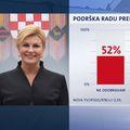 Crobarometar (Foto: Dnevnik.hr) - 5