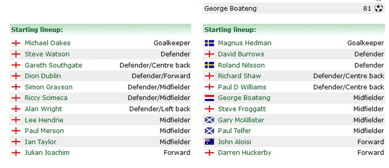 Aston Villa sa svih 11 Engleza u početnom sastavu (Screenshot: 11v11.com)