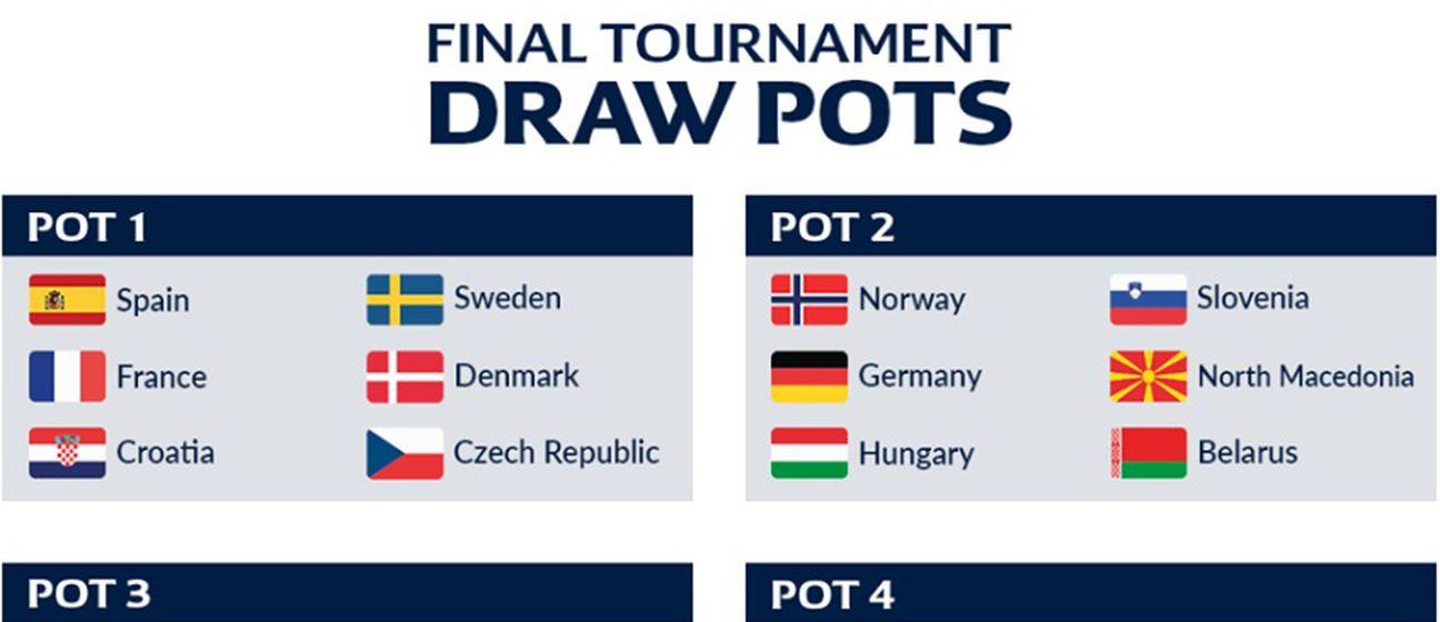 Jakosne skupine za ždrijeb Europskog prvenstva rukometaša 2020. (Foto: EHF)