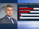 Ekskluzivno istraživanje Dnevnika Nove TV - Je li Vlada ispunila očekivanja građana (Dnevnik.hr) - 3