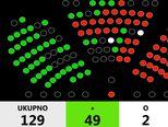 Glasanje o povjerenju ministrici Murganić (Foto: Dnevnik.hr)