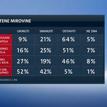 Istraživanje o mirovinskoj reformi (Dnevnik.hr) - 1