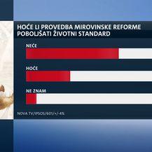 Istraživanje o mirovinskoj reformi (Dnevnik.hr) - 2