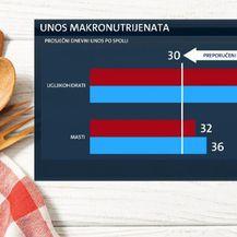 Prehrambene navike Hrvata (Foto: Dnevnik.hr) - 5