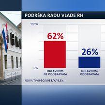 Vladi sve manja potpora (Dnevnik.hr)