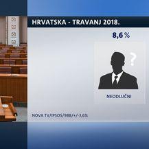 Crobarometar, travanj 2018. (Dnevnik.hr) - 9