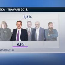 Crobarometar, travanj 2018. (Dnevnik.hr) - 10
