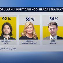 Crobarometar za travanj (Foto: Dnevnik.hr)