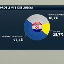 Hrvati su sve deblji (Foto: Dnevnik.hr) - 2