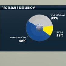 Hrvati su sve deblji (Foto: Dnevnik.hr) - 3