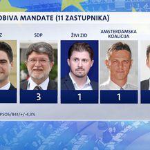 Ekskluzivno istraživanje Dnevnika Nove TV (Foto: Dnevnik Nove TV) - 1