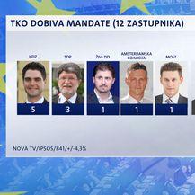 Ekskluzivno istraživanje Dnevnika Nove TV (Foto: Dnevnik Nove TV) - 5