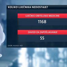 Ovoliko liječnika nedostaje (Foto: Dnevnik.hr)