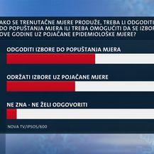 Istraživanje Dnevnika Nove TV - Što građani misle o popuštanju mjera? - 4