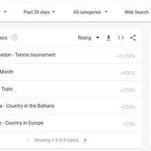 Google Trends - svijet (Foto: Screenshot/GoogleTrends)