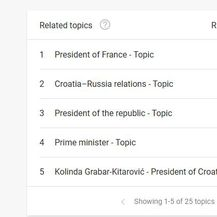 Google Trends - Kolinda Grabar-Kitarović (Foto: Screenshot/GoogleTrends)