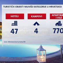 Luksuzni turizam u plusu (Foto: Dnevnik.hr) - 1