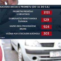 Broj policijskih akcija u prometu (Foto: Dnevnik.hr)