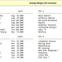 Liga prvaka, stanje uoči play-offa 2019./2020. (Screenshot: https://kassiesa.home.xs4all.nl/bert/uefa/seedcl2019.html)