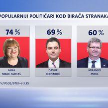 Crobarometar (Foto: Dnevnik.hr) - 2