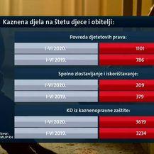 Statistike o kaznenim djelima na štetu djece i obitelji