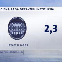 Crobarometar Dnevnika Nove TV za kolovoz - 3