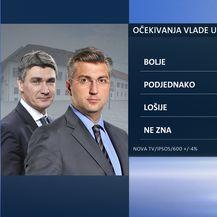 Ekskluzivno istraživanje Dnevnika Nove TV - Je li Vlada ispunila očekivanja građana (Dnevnik.hr) - 5