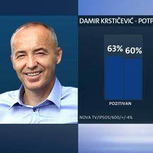Damir Krstičević je najpopularniji ministar (Foto: Dnevnik.hr) - 5