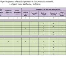 Nepravilnosti pronađene kod političkih stranaka (Foto: Državni ured za reviziju)