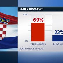 Crobarometar (Foto: Dnevnik.hr) - 3