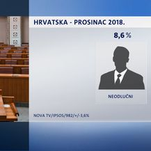 Crobarometar za prosinac (Foto: Dnevnik.hr) - 5