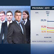 Crobarometar za prosinac (Foto: Dnevnik.hr) - 6