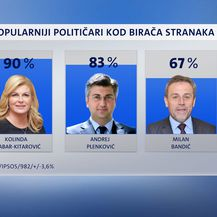 Crobarometar za prosinac (Foto: Dnevnik.hr) - 3