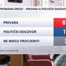 Istraživanje Dnevnika Nove TV (Foto: Dnevnik Nove TV) - 1