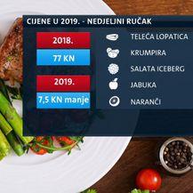 Cijena hrane u 2018. i 2019. godini (Foto: Dnevnik.hr)