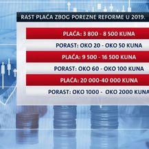 Rast primanja u 2019. godini (Foto: Dnevnik.hr) - 1