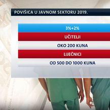Rast primanja u 2019. godini (Foto: Dnevnik.hr) - 4