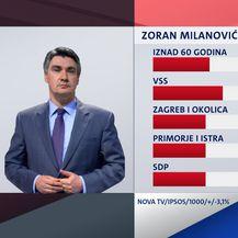 Istraživanje Dnevnika Nove TV - 9