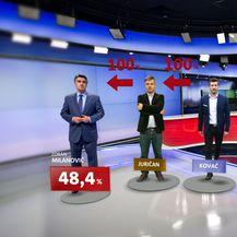 Ekskluzivno istraživanje Dnevnika Nove TV o drugom krugu predsjedničkih izbora - 11