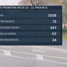 Rezultati prometne akcije od 20. do 22. prosinca