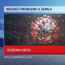 Crobarometar Dnevnika Nove TV - 3
