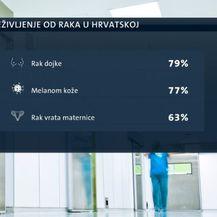 Kako se oduprijeti raku? (Foto: Dnevnik.hr) - 1